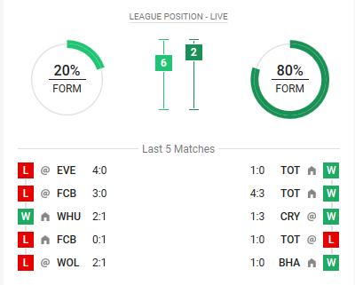 Manchester United is tegen City niet in de beste vorm bij LeoVegas online