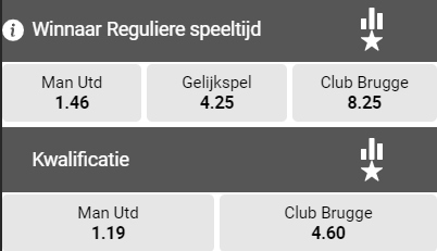 Odds man united - Brugge